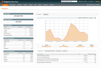 Magento eCommerce Administration interface